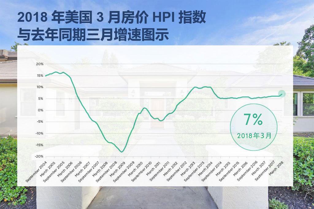 2018年美国3月房价HPI指数与2017年同期三月增速图示