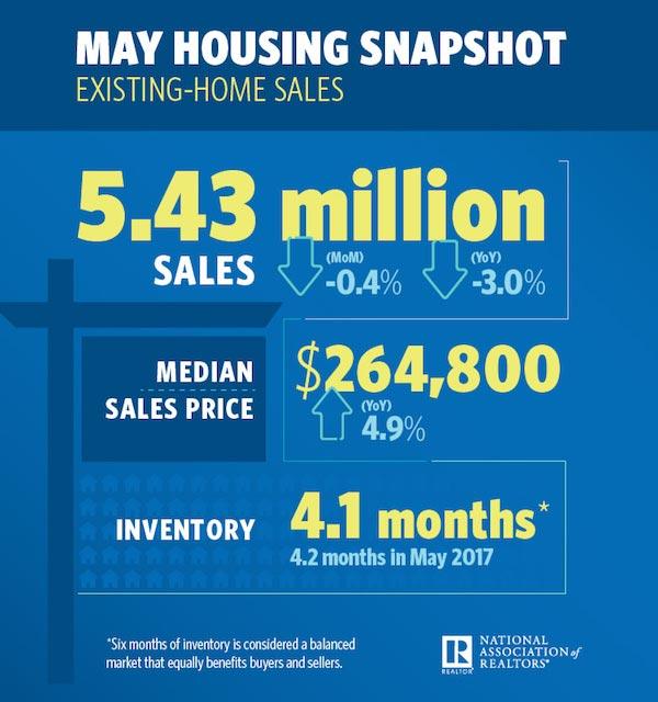 美国5月份房价统计数据