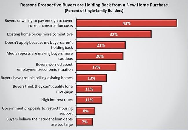 为什么新房子变得更加昂贵,听建筑商怎么说
