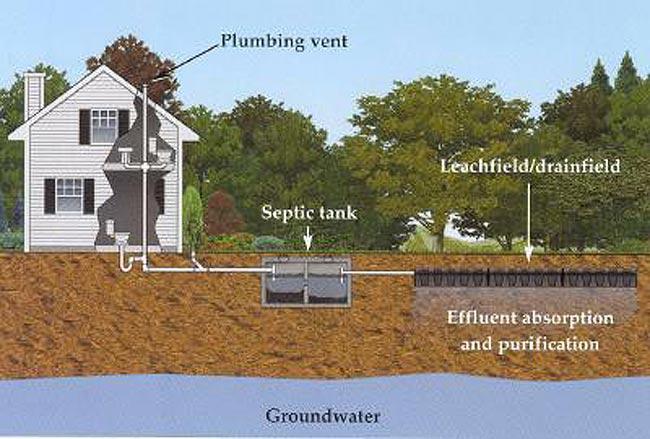 美国家庭自建化粪池,化粪池系统清理维护
